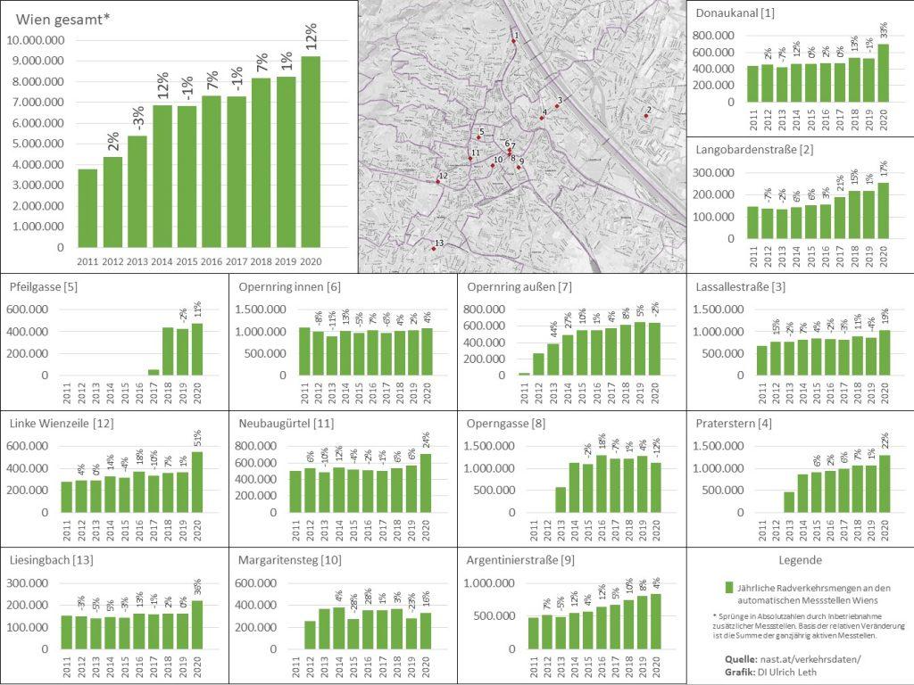 Überblick der jährlichen Radverkehrsmengen an den automatischen Radverkehrszählstellen Wiens inkl. prozentueller Entwicklung zum Vorjahr