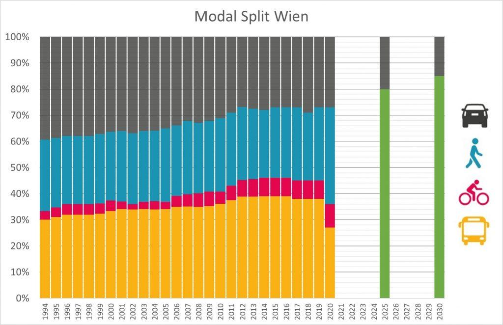 Modal Split Entwicklung für Wege der Wiener*innen in Wien von 1994 bis 2020 inkl. Zielsetzungen der Stadt Wien für die Jahre 2025 und 2030