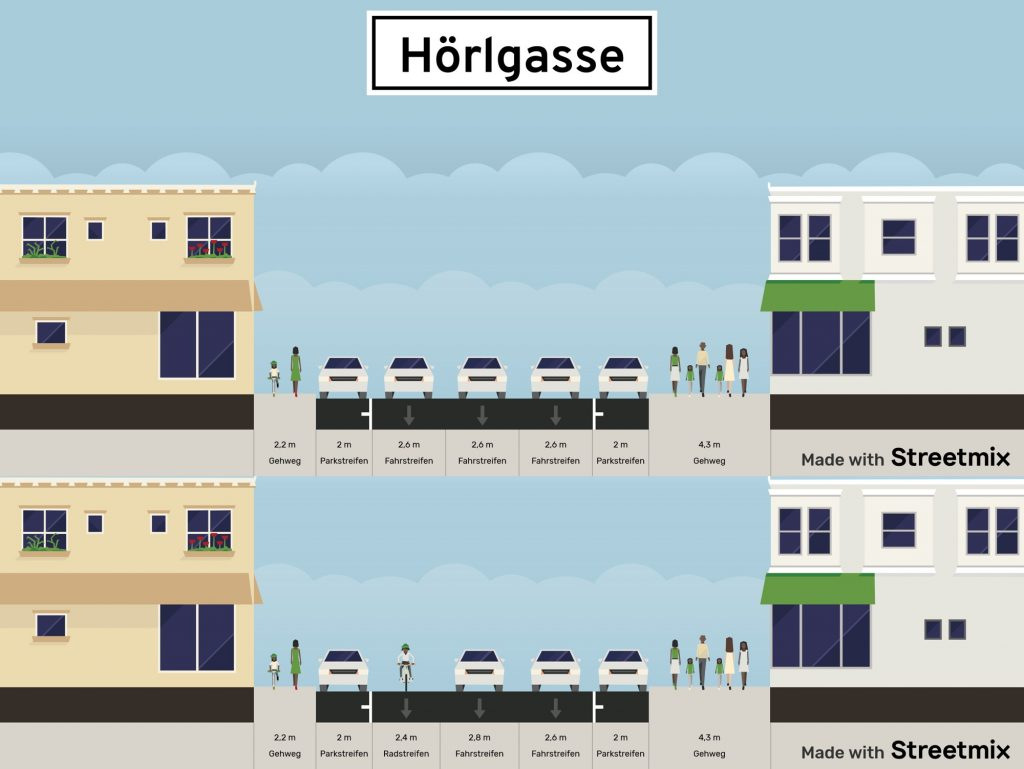 Darstellung der Hörlgasse mit (unten) bzw. ohne (oben) Pop-up-Radinfrastruktur