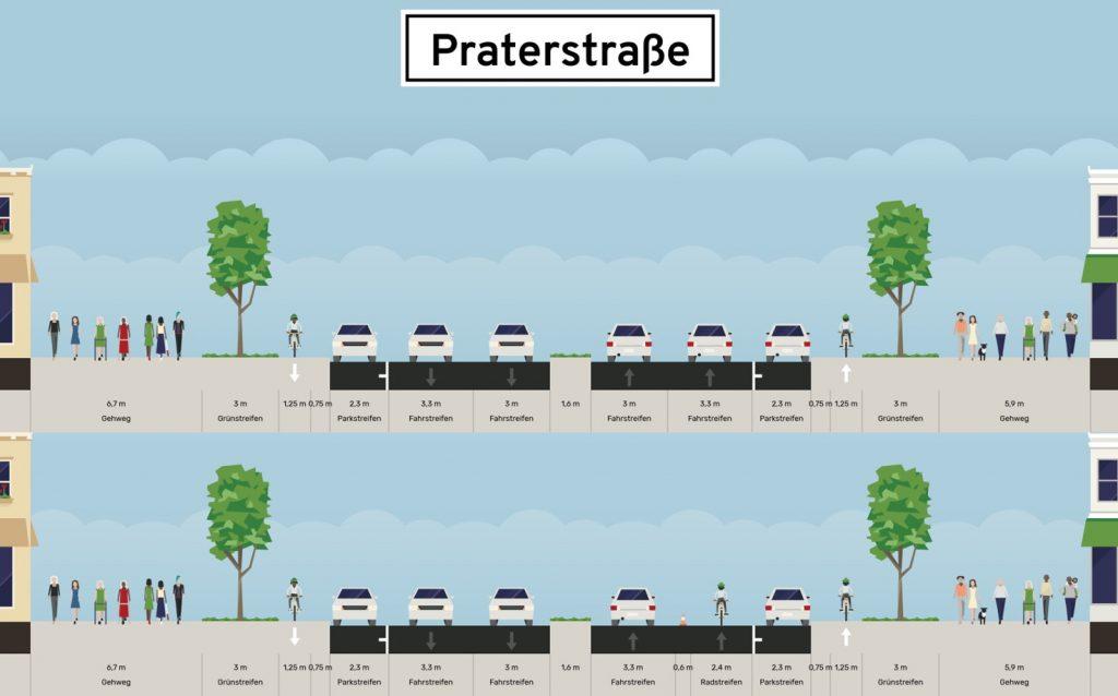 Darstellung der Praterstraße mit (unten) bzw. ohne (oben) Pop-up-Radinfrastruktur